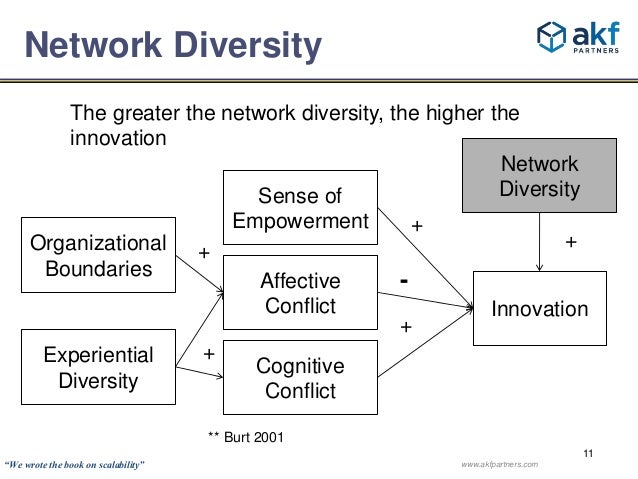 The greater the network diversity, the higher the  innovation  Network  Diversity  Innovation  11  Network Diversity  Sens...