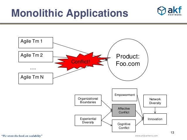 13  Monolithic Applications  Product:  Foo.com  Agile Tm 1  Agile Tm 2  …  Agile Tm N  Conflict!  Network  Diversity  Inno...