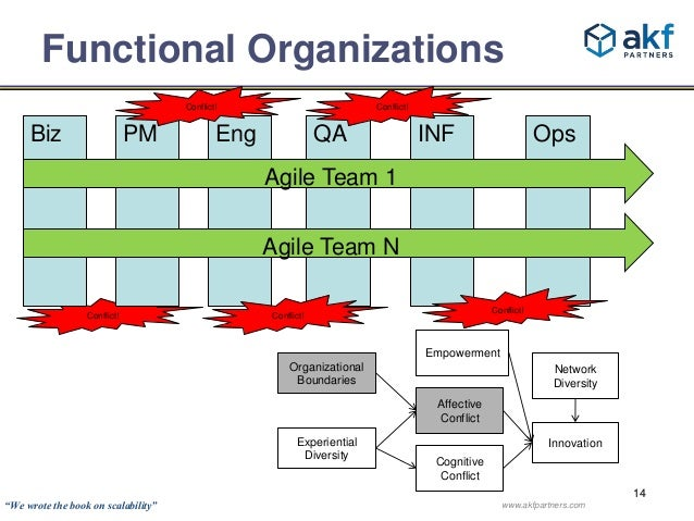 14  Functional Organizations  Conflict!  Conflict!  Biz PM Eng QA INF Ops  Conflict!  Network  Diversity  Innovation  Conf...