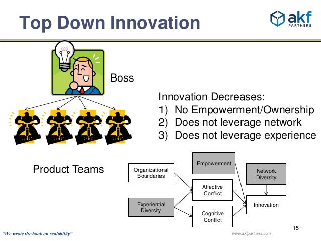 Innovation Decreases:  1) No Empowerment/Ownership  2) Does not leverage network  3) Does not leverage experience  15  Top...