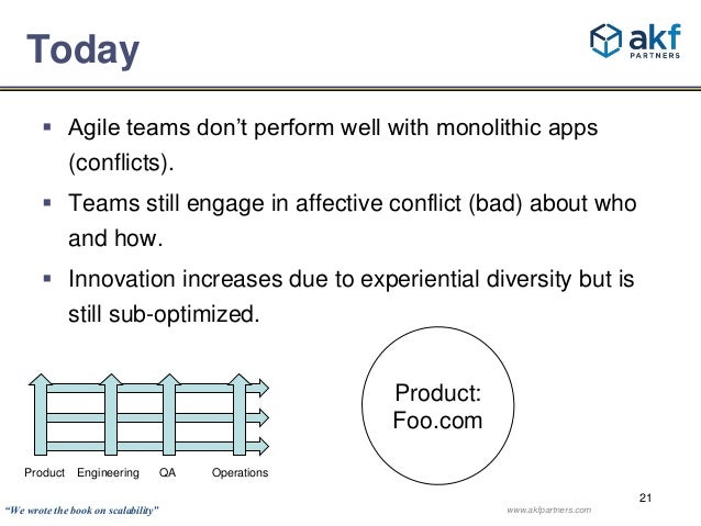 21  Today   Agile teams don't perform well with monolithic apps  (conflicts).   Teams still engage in affective conflict...
