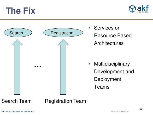 22  The Fix   Services or  Resource Based  Architectures   Multidisciplinary  Development and  Deployment  Teams  Search...