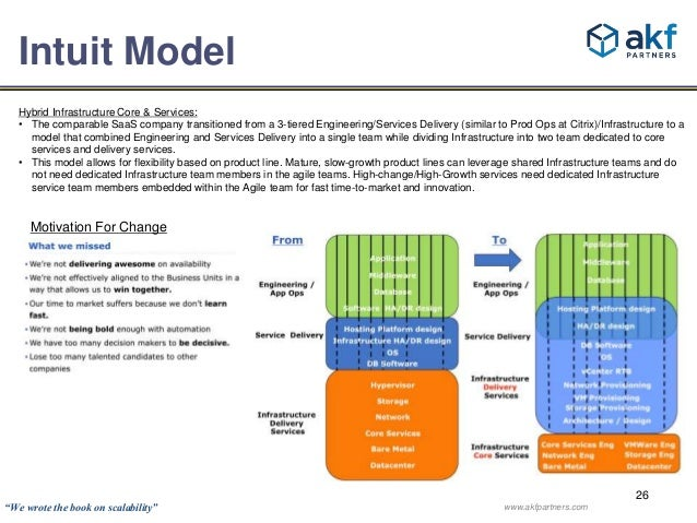 Hybrid Infrastructure Core & Services:  • The comparable SaaS company transitioned from a 3-tiered Engineering/Services De...