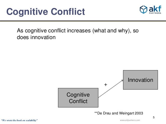 Innovation  5  Cognitive Conflict  As cognitive conflict increases (what and why), so  does innovation  +  **De Dreu and W...