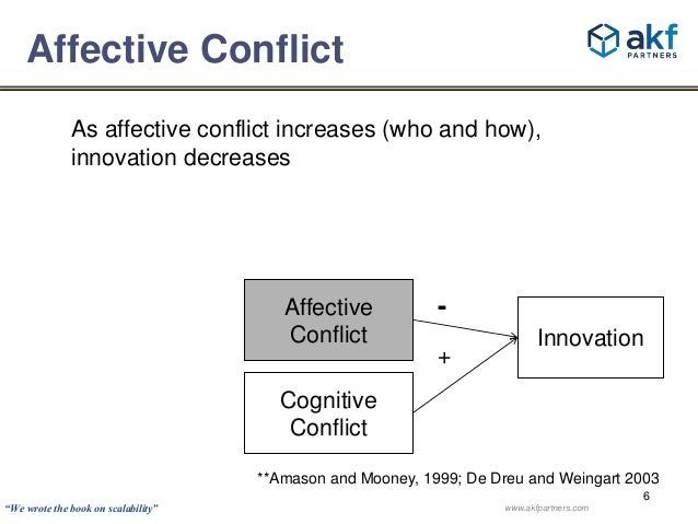 As affective conflict increases (who and how),  innovation decreases  Innovation  Affective  Conflict  Cognitive  Conflict...