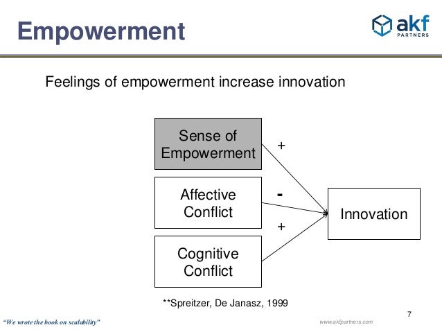 Innovation  7  Empowerment  Feelings of empowerment increase innovation  Sense of  Empowerment  Affective  Conflict  Cogni...