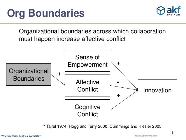Innovation  8  Org Boundaries  Organizational boundaries across which collaboration  must happen increase affective confli...