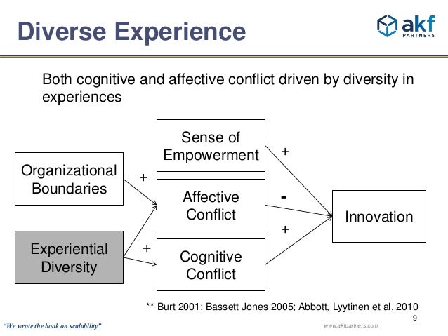 Both cognitive and affective conflict driven by diversity in  experiences  Innovation  Sense of  Empowerment +  Affective ...