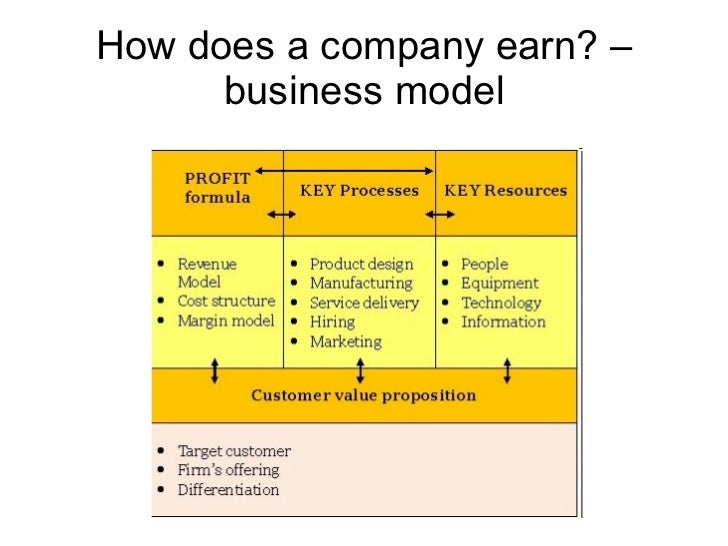 How does a company earn? – business model