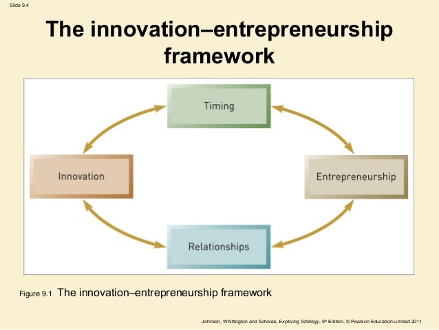 what is the relationship between entrepreneurship and innovation Abstract this paper uses path dependence as an interpretive lens to examine the  relationship between innovative entrepreneurship and regional development.