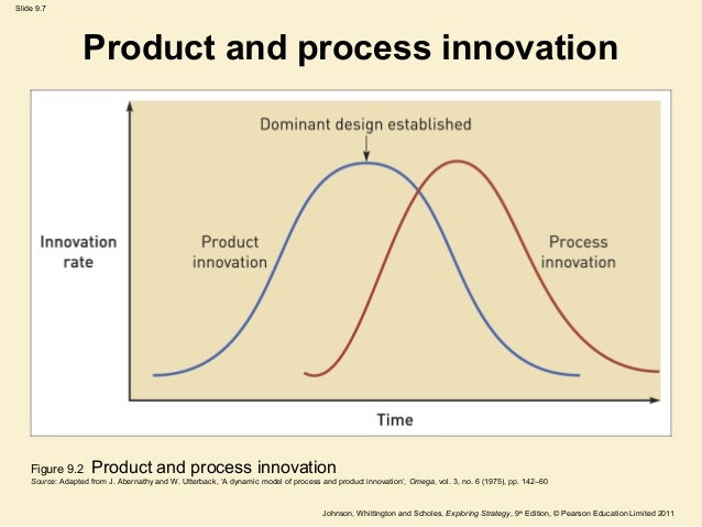 Innovation and entrepreneurship for Product innovation agency
