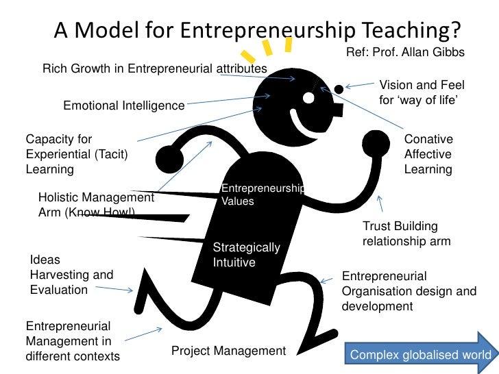 Innovation and entrepreneurship wmg, warwick