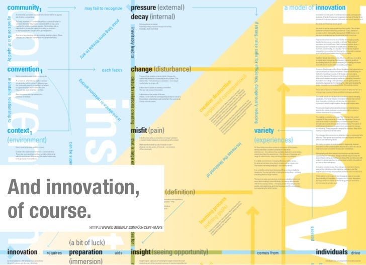 And innovation,of course.         HTTP://WWW.DUBBERLY.COM/CONCEPT-MAPS
