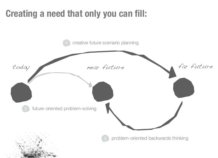 Creating a need that only you can fill:                         1   creative future scenario planning today                ...