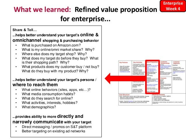 What we learned: Refined value proposition for enterprise... Share & Tell… ...helps better understand your target's online...