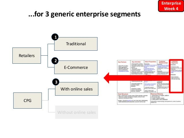 ...for 3 generic enterprise segments Enterprise Week 4 Retailers Traditional E-Commerce 1 2 CPG With online sales Without ...
