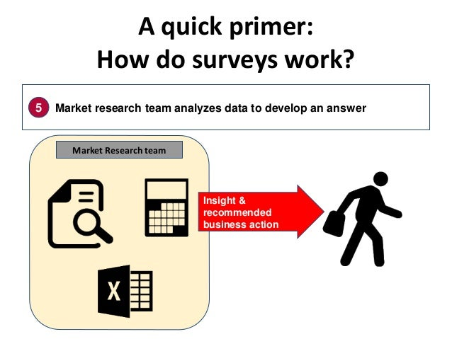 A quick primer: How do surveys work? 5 Market research team analyzes data to develop an answer Market Research team Insigh...