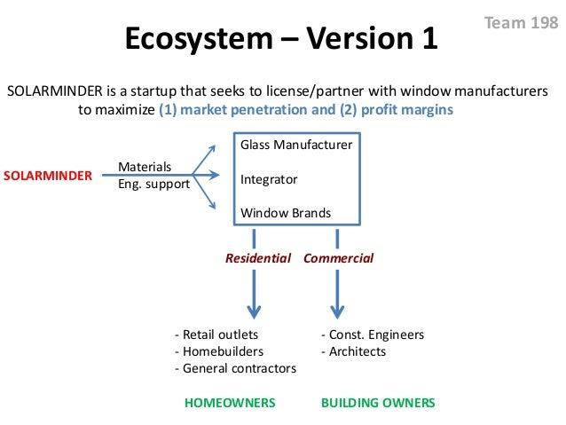 Ecosystem – Version 1 SOLARMINDER Materials Eng. support Glass Manufacturer Integrator Window Brands - Retail outlets - Ho...