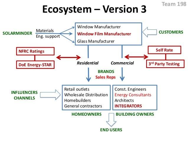 Ecosystem – Version 3 SOLARMINDER Materials Eng. support Window Manufacturer Window Film Manufacturer Glass Manufacturer R...