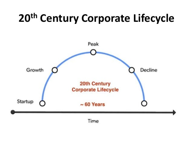 20th Century Corporate Lifecycle