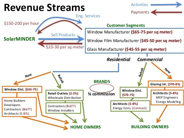 Revenue Streams SolarMINDER Window Manufacturer ($65-75 per sq meter) Window Film Manufacturer ($45-50 per sq meter) Glass...