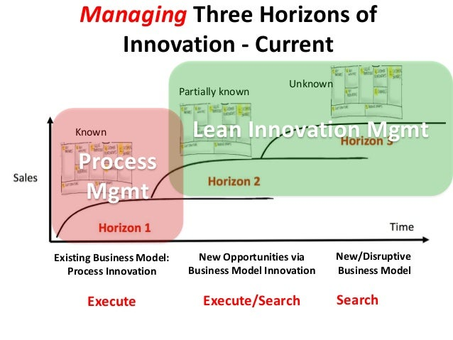 Managing Three Horizons of Innovation - Current Existing Business Model: Process Innovation Execute New/Disruptive Busines...