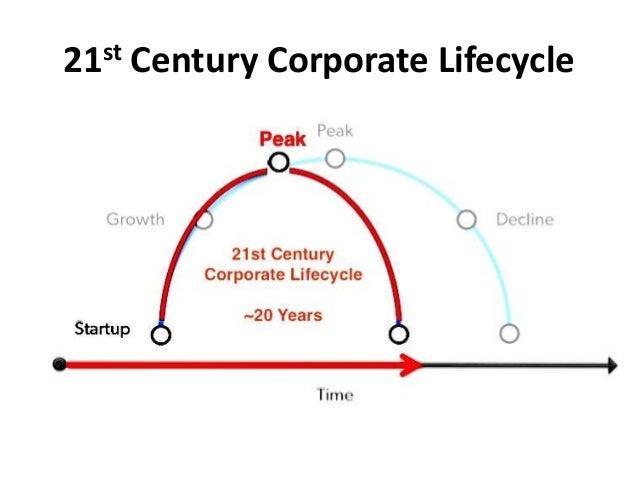 21st Century Corporate Lifecycle