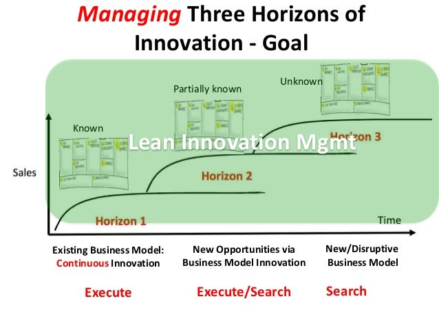 Managing Three Horizons of Innovation - Goal Existing Business Model: Continuous Innovation Execute New/Disruptive Busines...