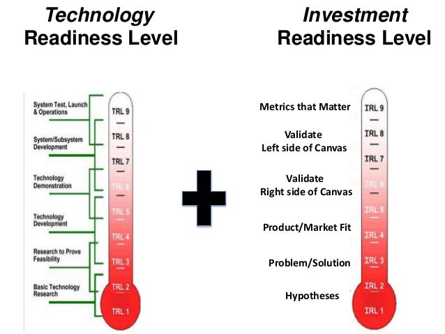 Technology Readiness Level Problem/Solution Hypotheses Product/Market Fit Validate Right side of Canvas Validate Left side...