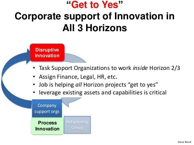 """""""Get to Yes"""" Corporate support of Innovation in All 3 Horizons Process Innovation Refactoring Group Company support orgs S..."""