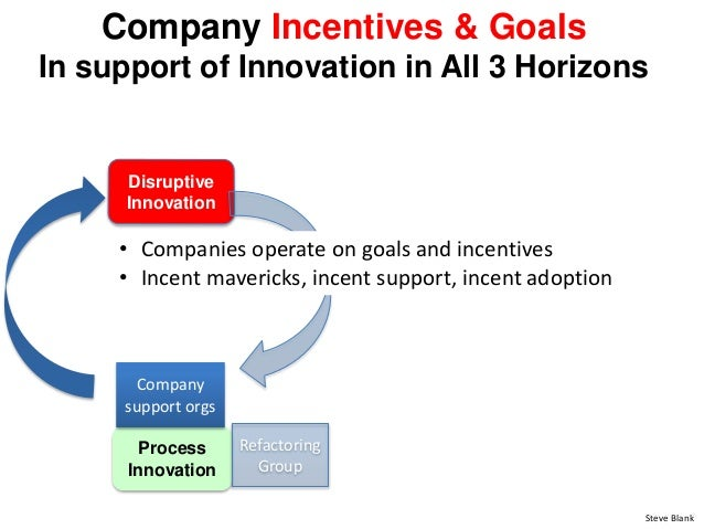 Company Incentives & Goals In support of Innovation in All 3 Horizons Disruptive Innovation Steve Blank • Companies operat...