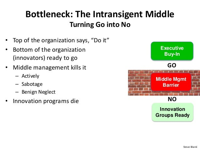 "Bottleneck: The Intransigent Middle Turning Go into No • Top of the organization says, ""Do it"" • Bottom of the organizatio..."