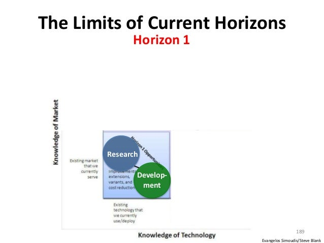 The Limits of Current Horizons 189 Develop- ment Research Evangelos Simoudis/Steve Blank Horizon 1