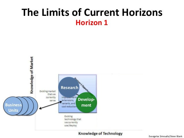 Develop- ment Research Business Units Horizon 1 The Limits of Current Horizons Evangelos Simoudis/Steve Blank