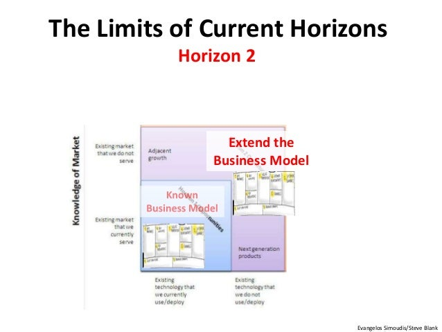 Extend the Business Model The Limits of Current Horizons Evangelos Simoudis/Steve Blank Horizon 2