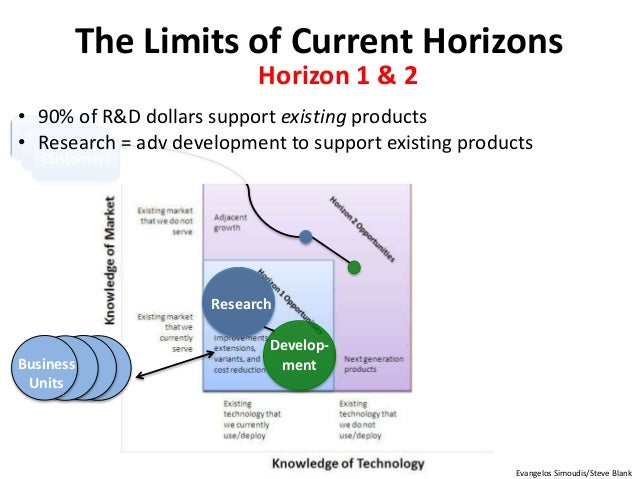 The Limits of Current Horizons Develop- ment Research Business Units Customers Customers Customers Evangelos Simoudis/Stev...