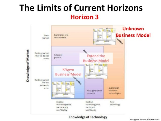 Unknown Business Model The Limits of Current Horizons Evangelos Simoudis/Steve Blank Horizon 3