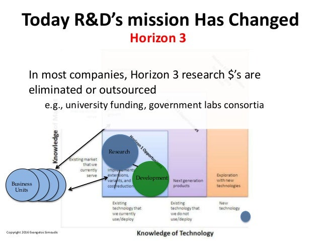 Copyright 2016 Evangelos Simoudis Research Development Business Units In most companies, Horizon 3 research $'s are elimin...