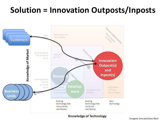 Develop- ment Research Business Units Customers Customers Customers Innovation Outpost(s) and Inpost(s) Solution = Innovat...