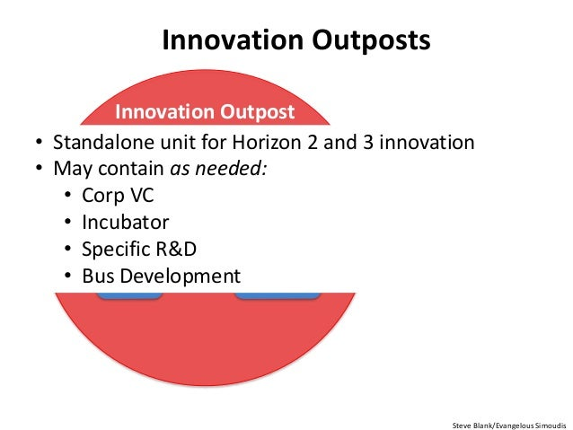 Innovation Outposts Bus Dev Strategy & Corp Dev Corp VC Ecosystem Specific R&D Corp Incubators Steve Blank/Evangelous Simo...
