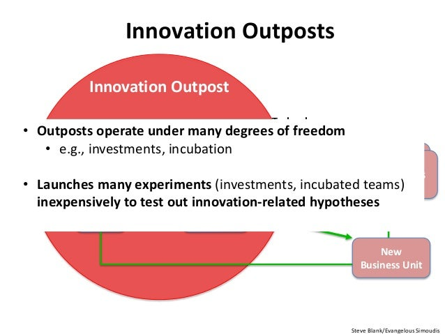 Innovation Outposts Bus Dev Strategy & Corp Dev Corp VC Ecosystem Specific R&D Corp Incubators Business Units Business Uni...