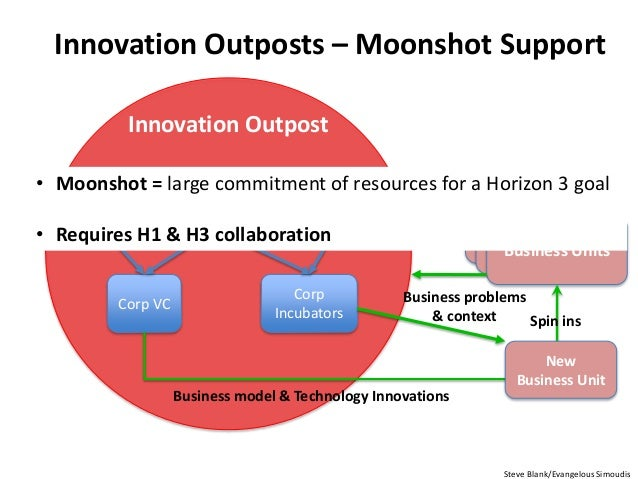 Innovation Outposts – Moonshot Support Bus Dev Strategy & Corp Dev Corp VC Ecosystem Specific R&D Corp Incubators Business...