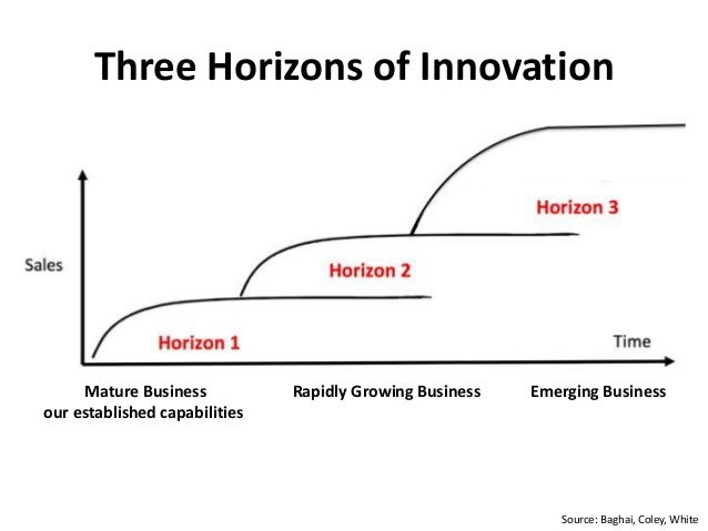 Three Horizons of Innovation Source: Baghai, Coley, White Mature Business our established capabilities Rapidly Growing Bus...