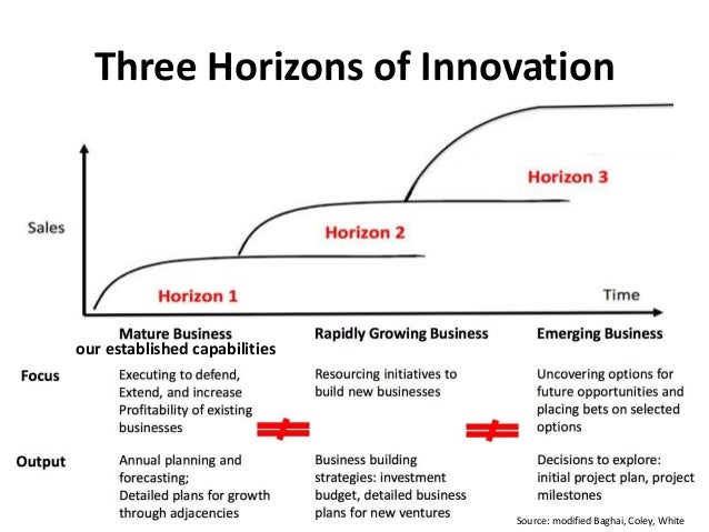 Three Horizons of Innovation Source: modified Baghai, Coley, White our established capabilities