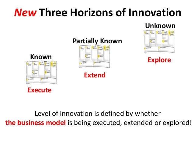 New Three Horizons of Innovation Known Unknown Partially Known Level of innovation is defined by whether the business mode...