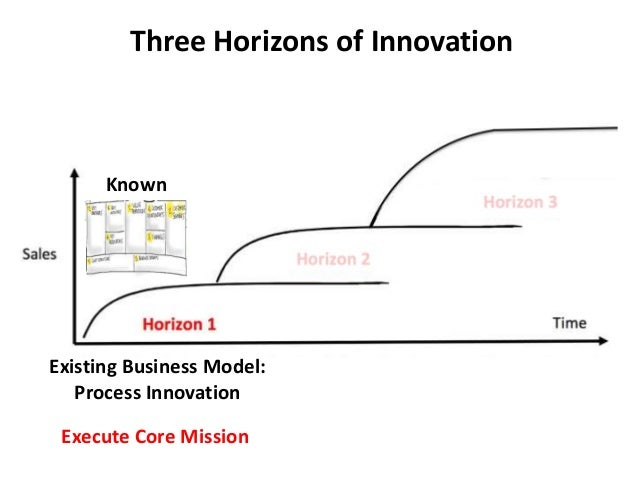 Three Horizons of Innovation Existing Business Model: Process Innovation Execute Core Mission Known