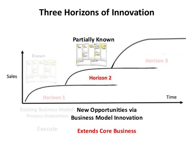 Three Horizons of Innovation Existing Business Model: Process Innovation Execute Known Partially Known New Opportunities v...