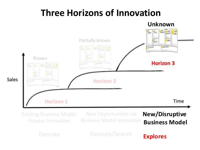 Three Horizons of Innovation Existing Business Model: Process Innovation Execute New Opportunities via Business Model Inno...