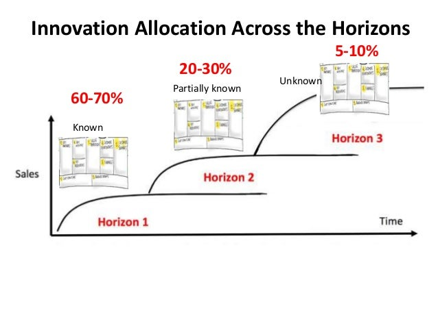 Innovation Allocation Across the Horizons Known Unknown Partially known 60-70% 20-30% 5-10%