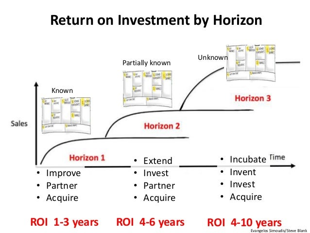 Return on Investment by Horizon Known Unknown Partially known ROI 1-3 years • Improve • Partner • Acquire ROI 4-6 years • ...